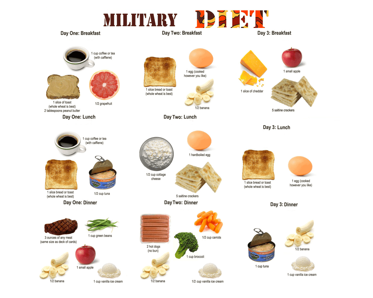 It is an image of Sizzling Military Diet Printable