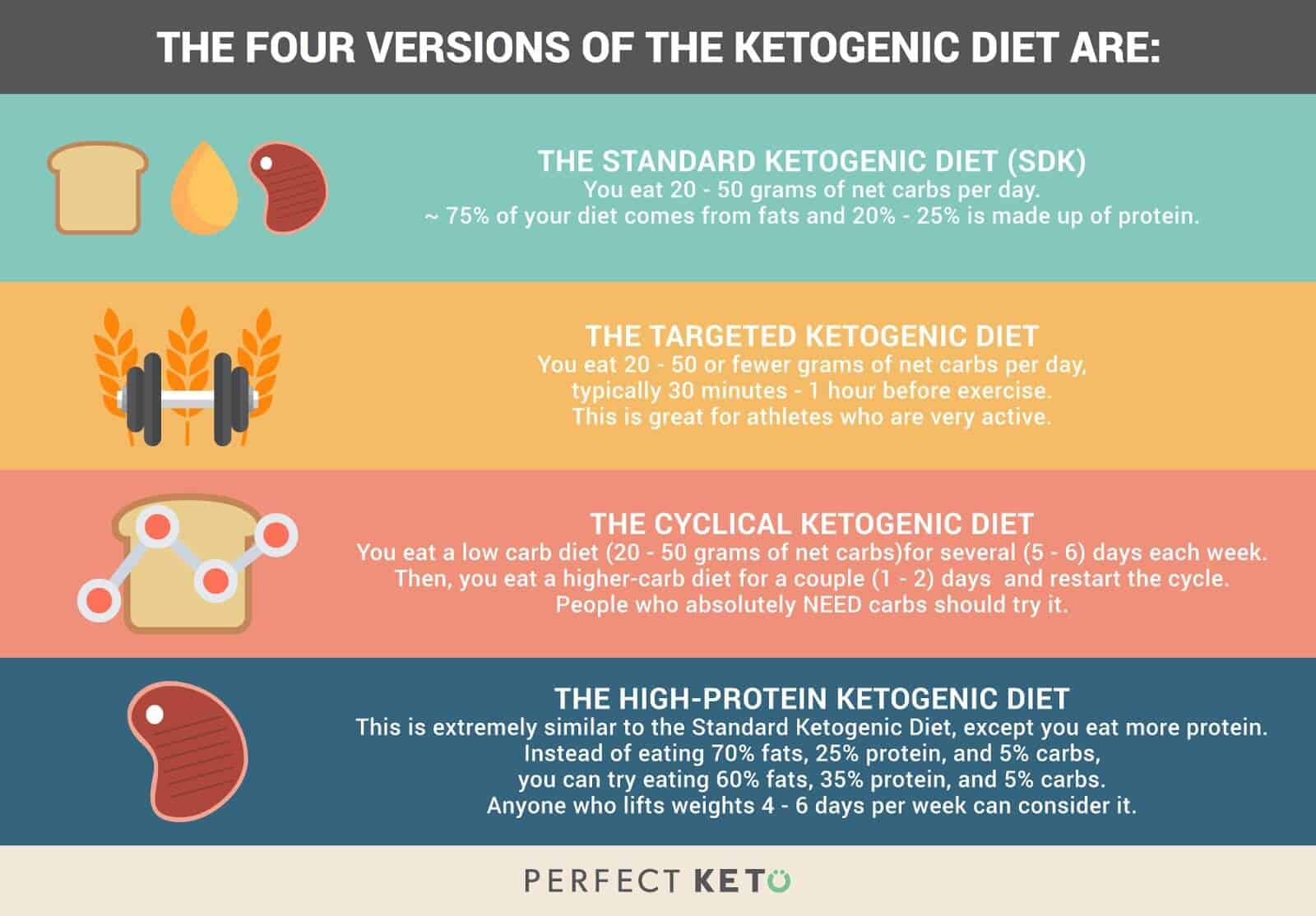 Perfect Keto Review (UPDATE: Jan 2018) | 17 Things You Need to Know