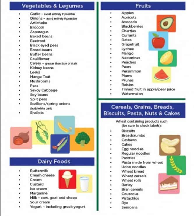 FODMAP Diet – A Beginner's Guide (UPDATE: May 2018)