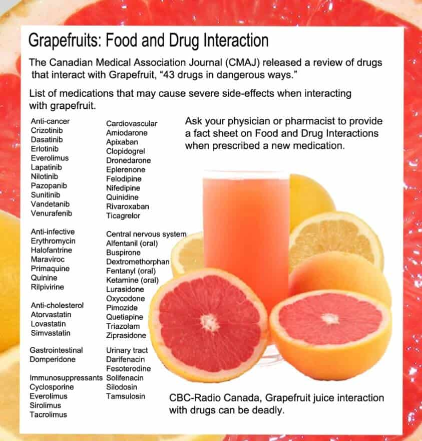 Grapefruit Medications