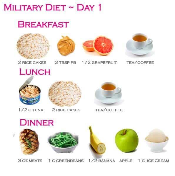 Military Diet List