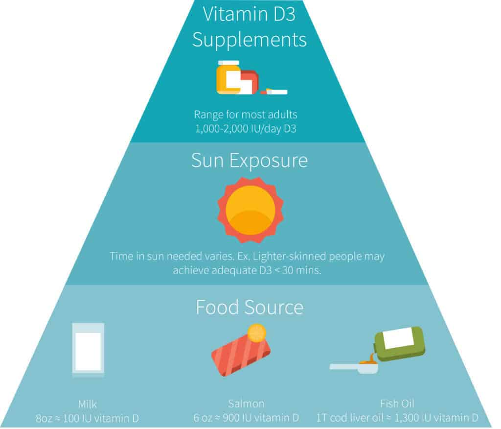 Vitamin D Benefits Your Skin