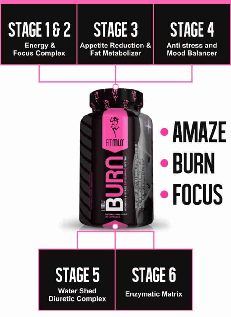 What Does Fitmiss Burn Do