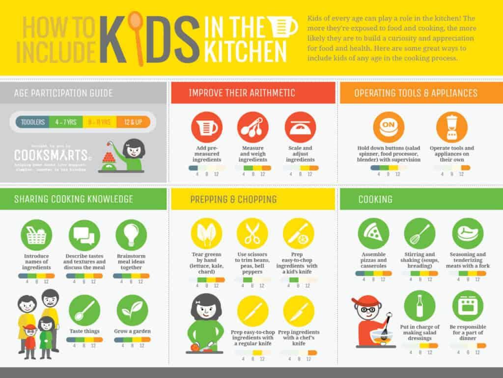 Whole Foods Teach Children