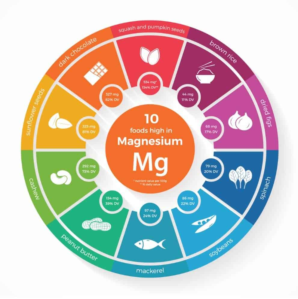 Magnesium Supplements, Deficiency and Magnesium Benefits to Health Ingredients