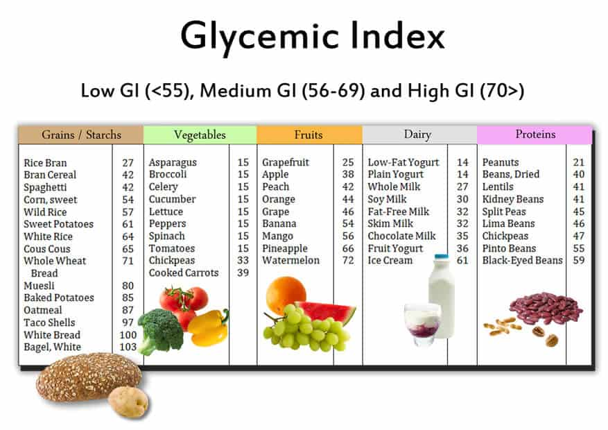 healthy diet glycemic index
