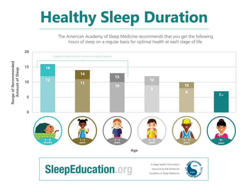 the importance of sleep and the health impact of sleep deprivation in humans What makes sleep deprivation so detrimental is that it doesn't just impact one aspect of your health it impacts many among them are three major risks to your mental and physical well-being: 1 reaction time slows: when you're sleep-deprived, you're not going to react as quickly as you normally would, making driving or other potentially .