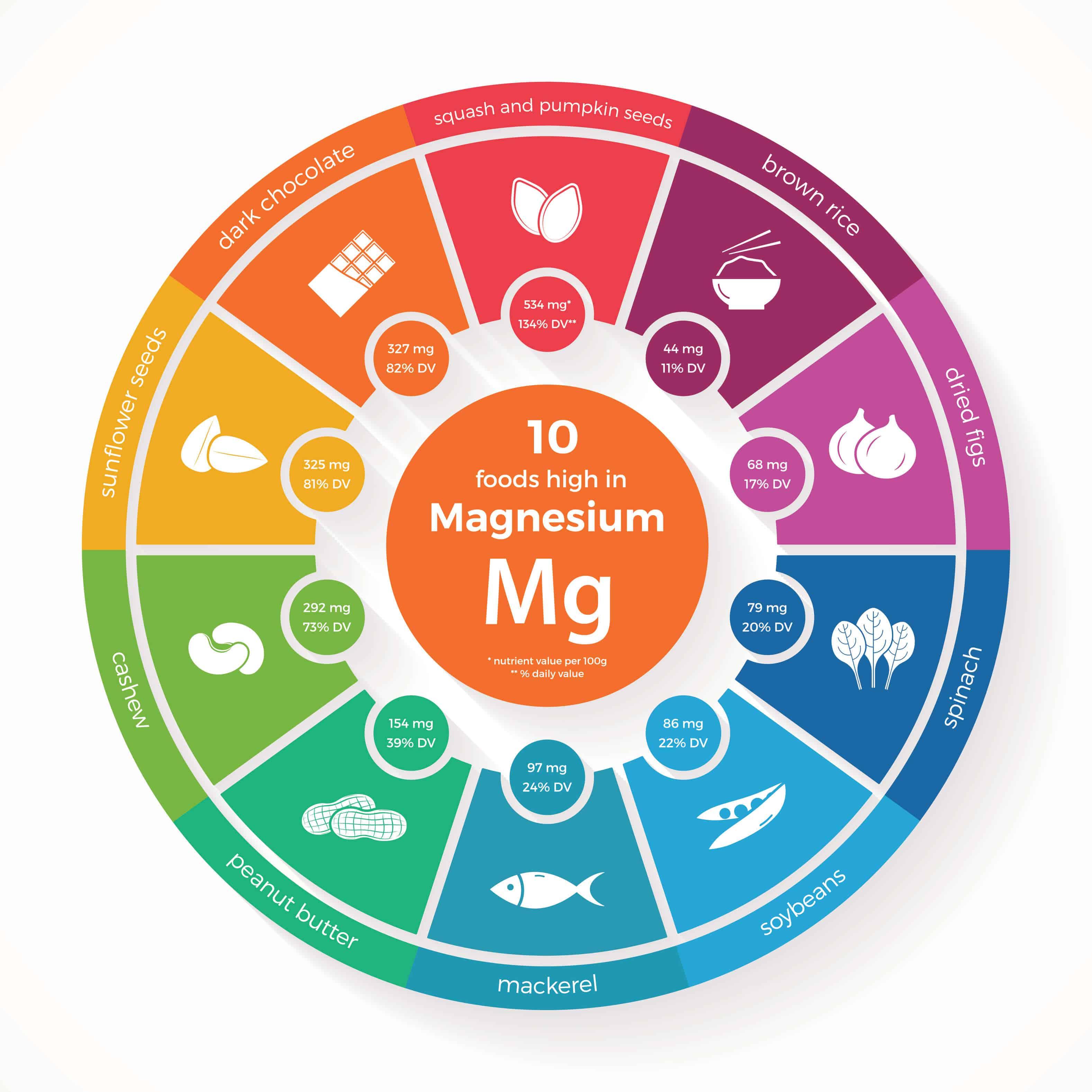 plexus Magnesium