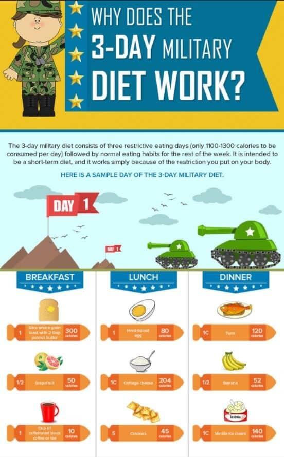 military diet food list