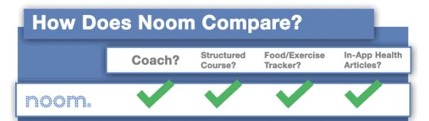 Noom comparison chart.
